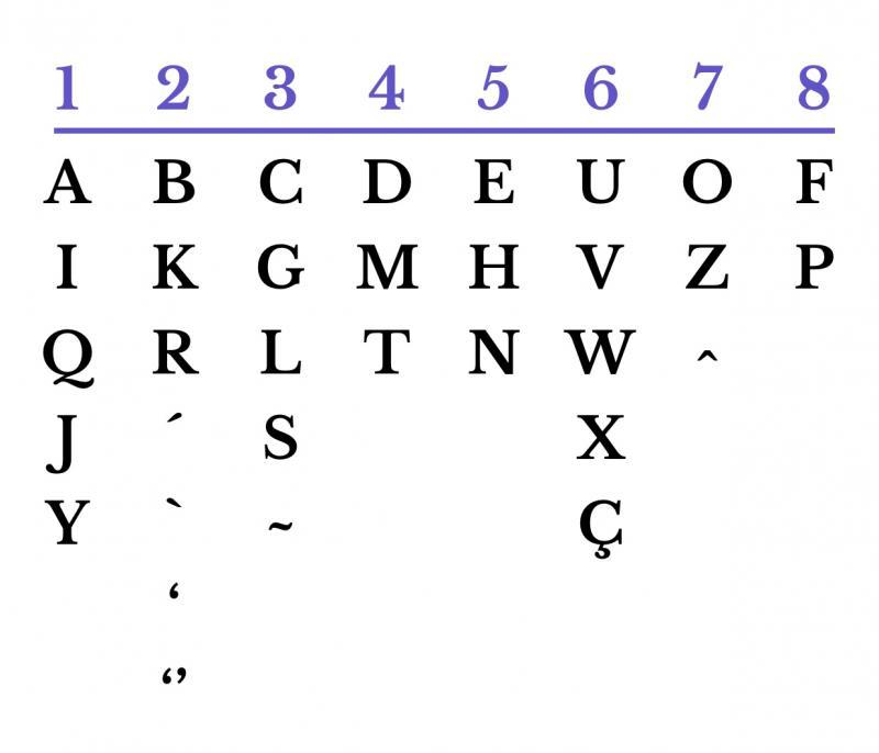 Quadro alfabeto Numerologia Cabalística adaptado do Hebraico